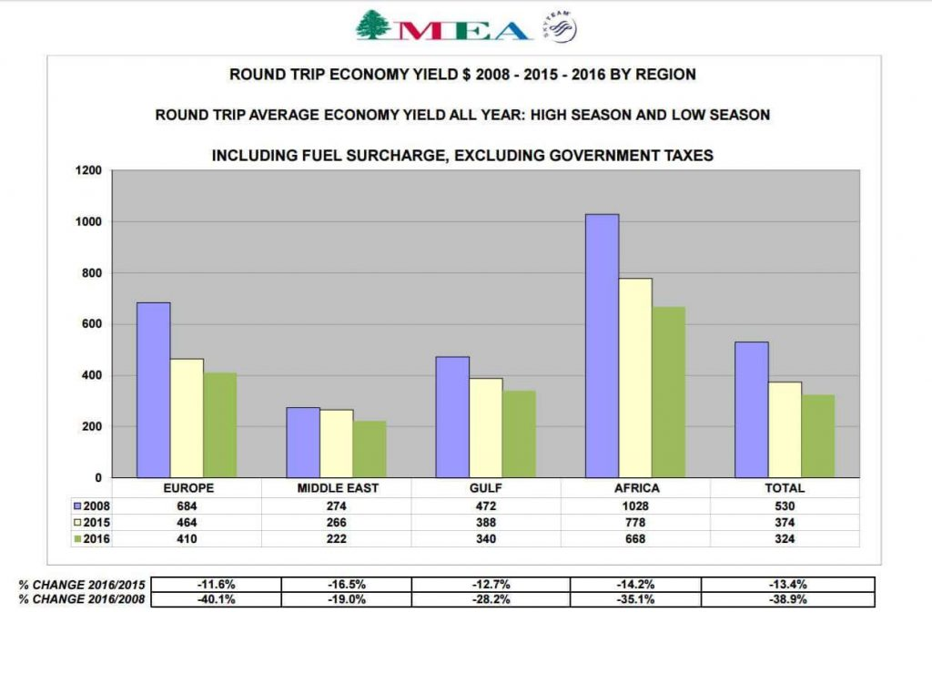 Middle East Airline Graph as it is second best in middle east